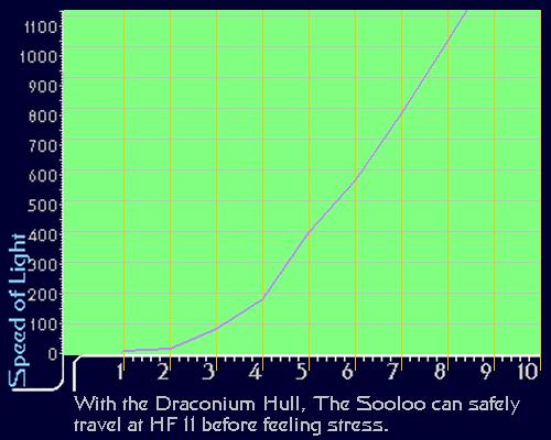 Hyper Flight Graph