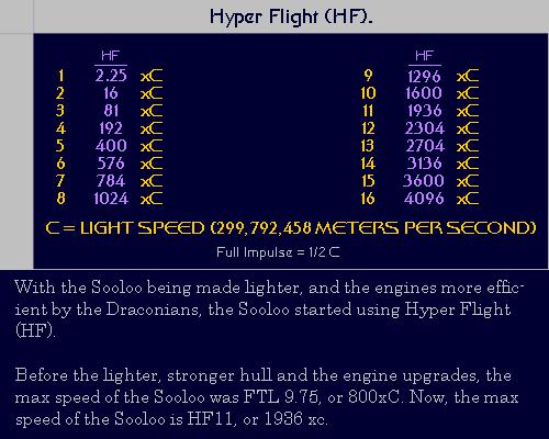 Hyper Flight Chart